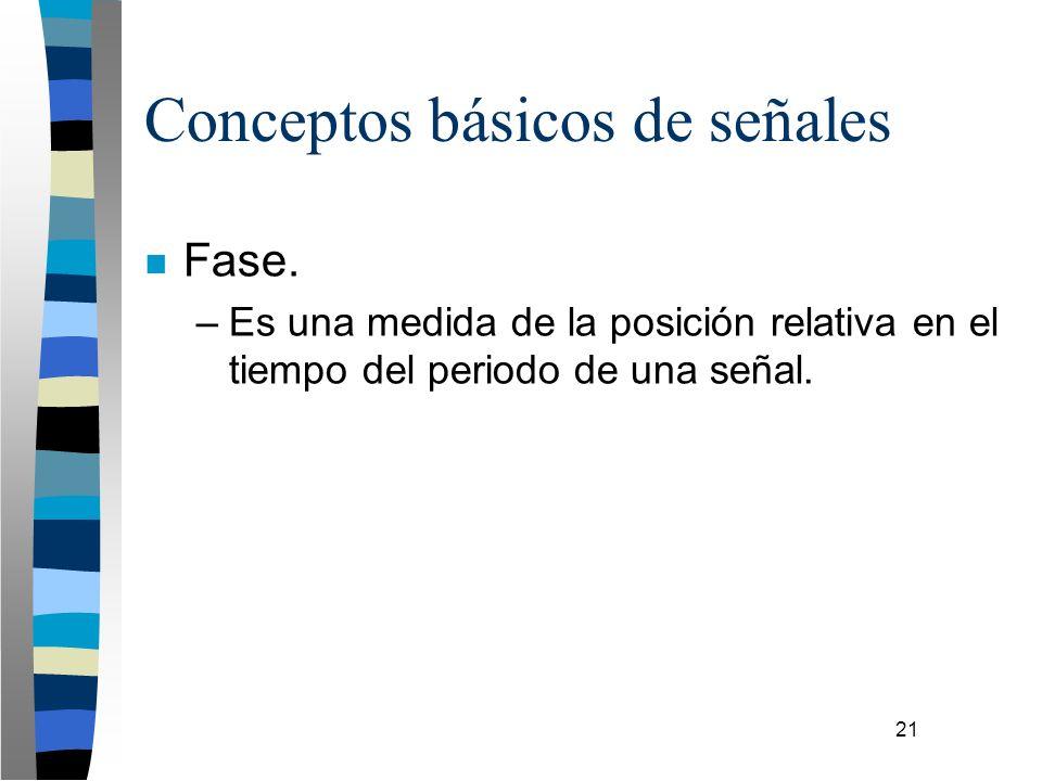 21 Conceptos básicos de señales n Fase. –Es una medida de la posición relativa en el tiempo del periodo de una señal.