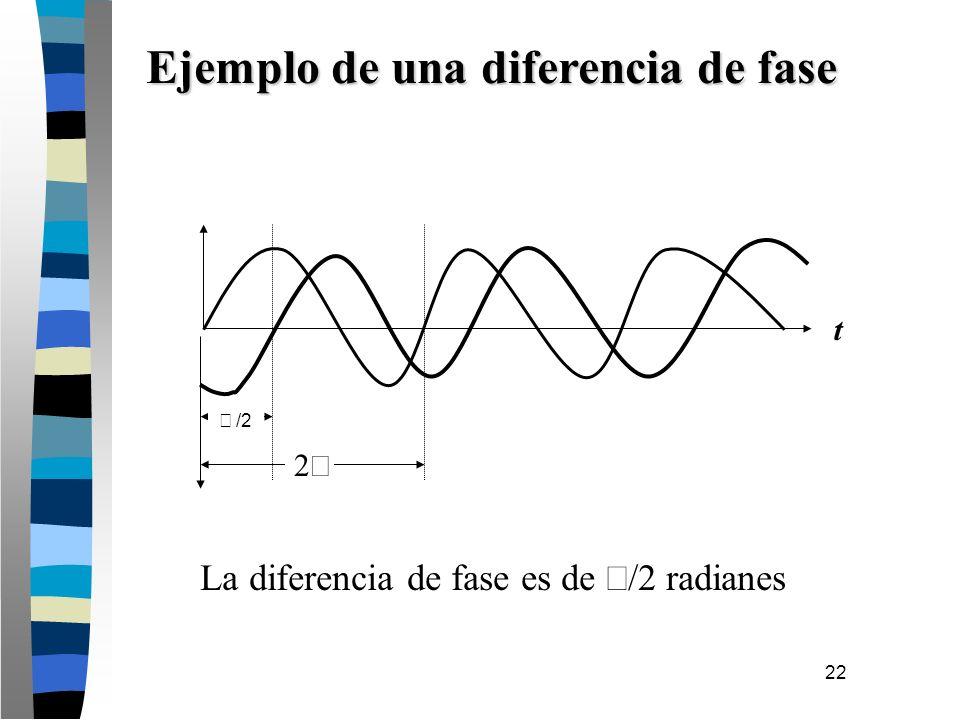 22 Ejemplo de una diferencia de fase t La diferencia de fase es de /2 radianes /2 2