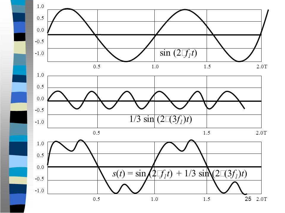 25 s(t) = sin (2 f 1 t) + 1/3 sin (2 (3f 1 )t) 1/3 sin (2 (3f 1 )t) sin (2 f 1 t) 0.51.01.52.0T 0.51.52.0T 0.51.01.52.0T 1.0 0.5 0.0 -0.5 1.0 0.5 0.0