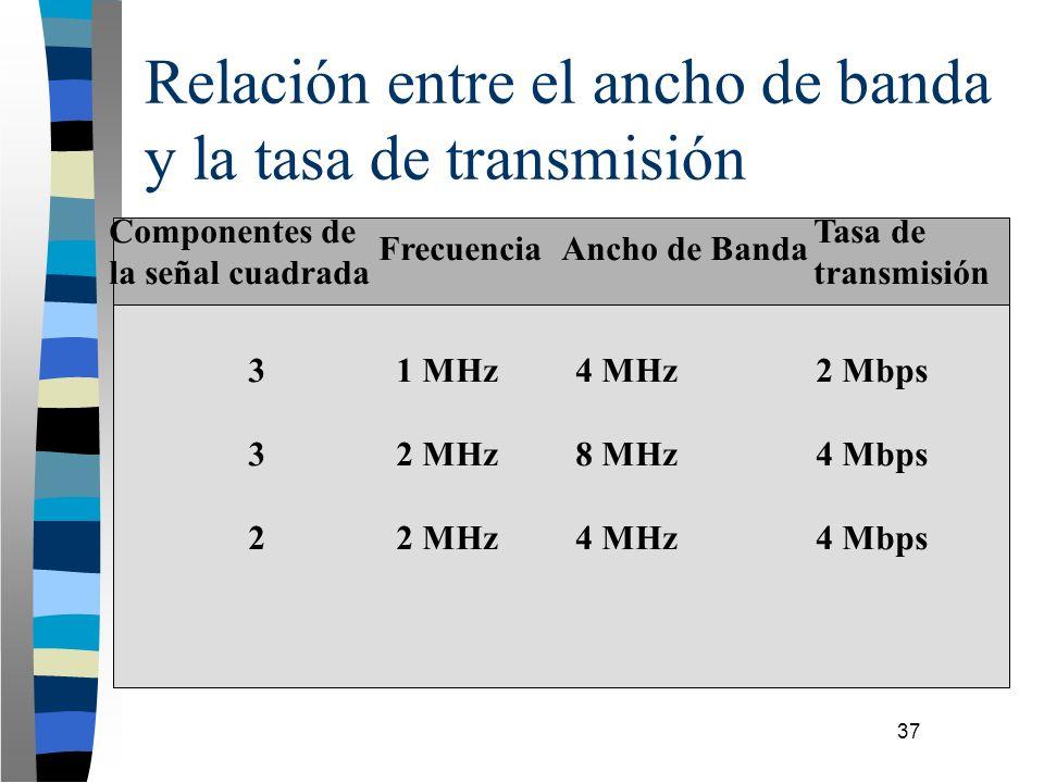 37 Relación entre el ancho de banda y la tasa de transmisión Componentes de la señal cuadrada FrecuenciaAncho de Banda Tasa de transmisión 3 1 MHz 4 M