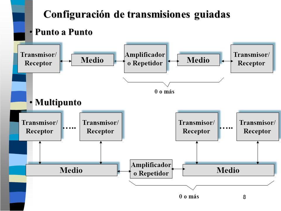 8 Transmisor/ Receptor Amplificador o Repetidor Medio Transmisor/ Receptor 0 o más Punto a Punto Punto a Punto Multipunto Multipunto Medio Transmisor/