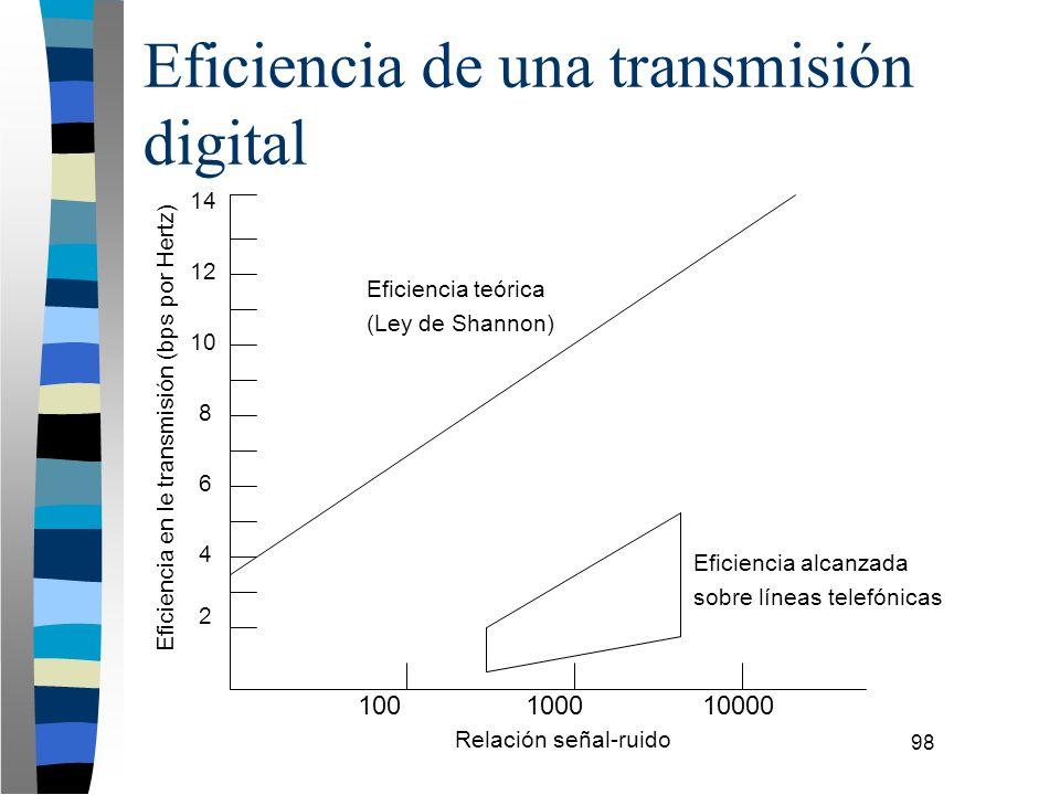 98 Eficiencia de una transmisión digital 100100010000 2 4 6 8 10 12 14 Eficiencia en le transmisión (bps por Hertz) Eficiencia teórica (Ley de Shannon