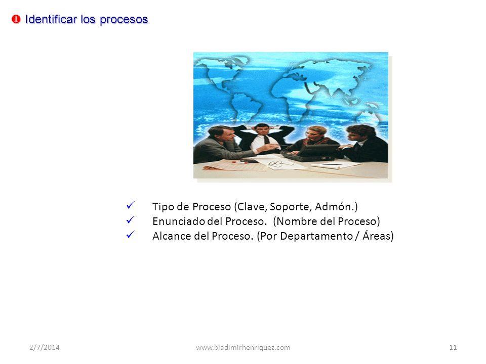 Identificar los procesos Identificar los procesos Tipo de Proceso (Clave, Soporte, Admón.) Enunciado del Proceso. (Nombre del Proceso) Alcance del Pro