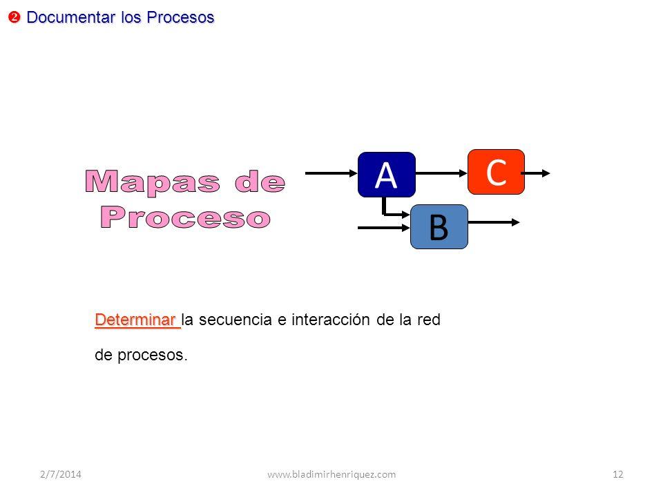 Documentar los Procesos Documentar los Procesos A B C Determinar Determinar la secuencia e interacción de la red de procesos. 2/7/2014www.bladimirhenr