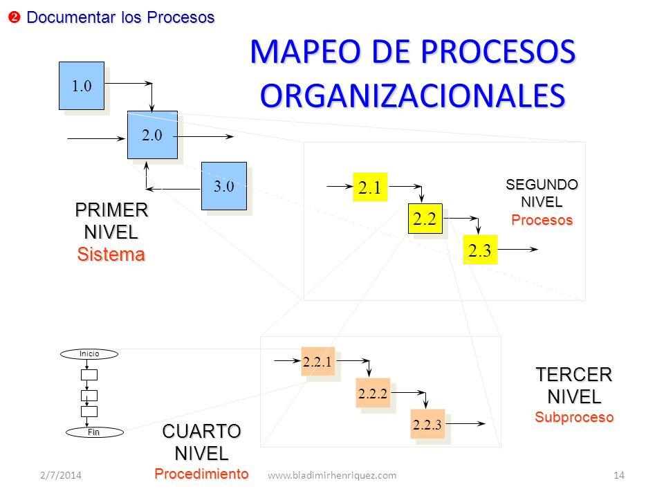 2.2.1 2.2.2 2.2.3 MAPEO DE PROCESOS ORGANIZACIONALES 2.0 1.0 3.0 2.1 2.2 2.3 PRIMERNIVELSistema TERCERNIVELSubproceso SEGUNDONIVELProcesos Documentar