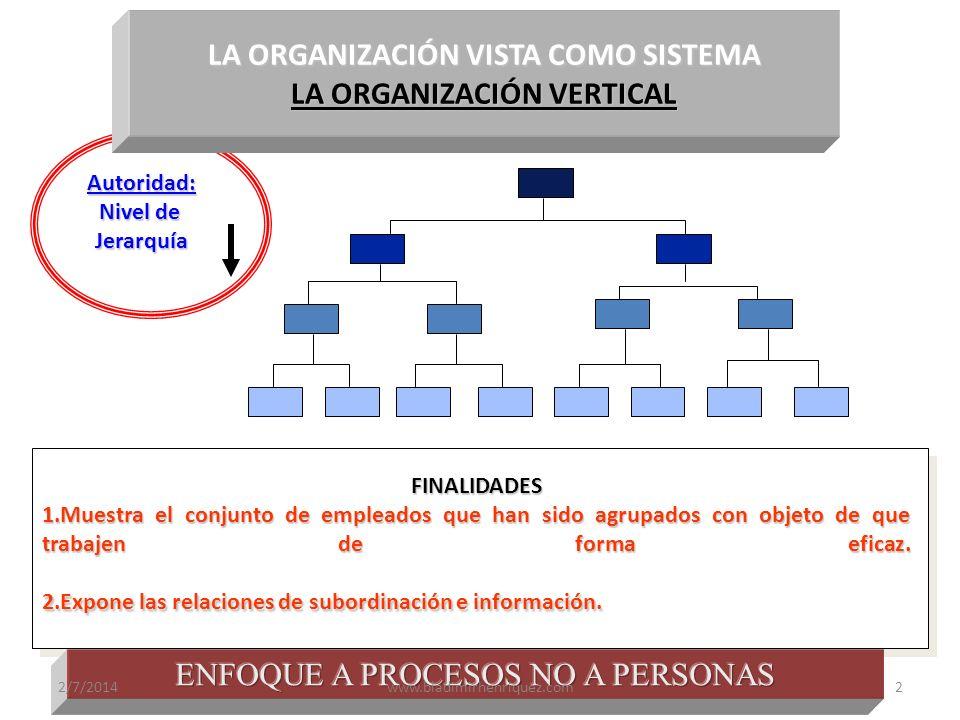 FINALIDADES 1.Muestra el conjunto de empleados que han sido agrupados con objeto de que trabajen de forma eficaz. 2.Expone las relaciones de subordina