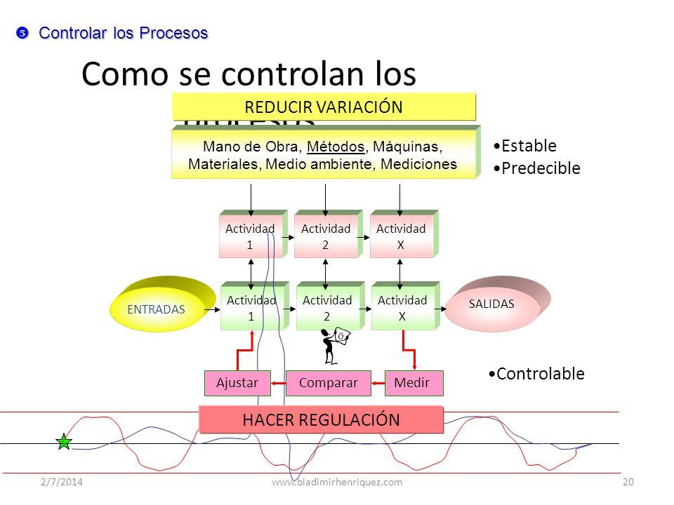 Incontrolable Inestable Inpredecible Como se controlan los procesos ENTRADAS SALIDAS Actividad 1 Actividad 2 Actividad X Actividad 1 Actividad 2 Activ