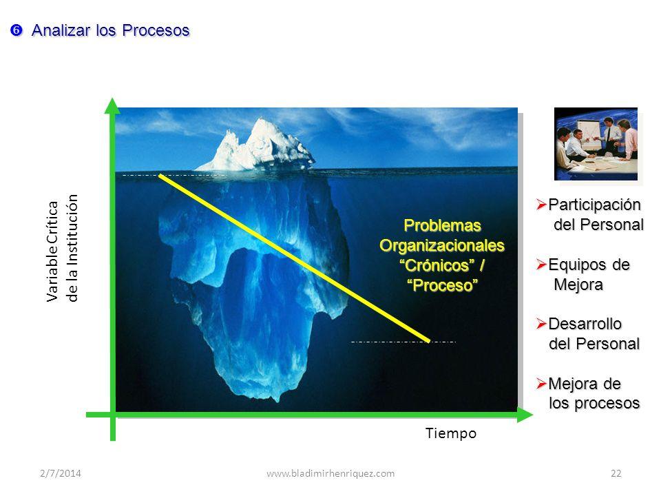 ProblemasOrganizacionales Crónicos / Proceso Variable Crítica de la Institución Tiempo Participación Participación del Personal del Personal Equipos d