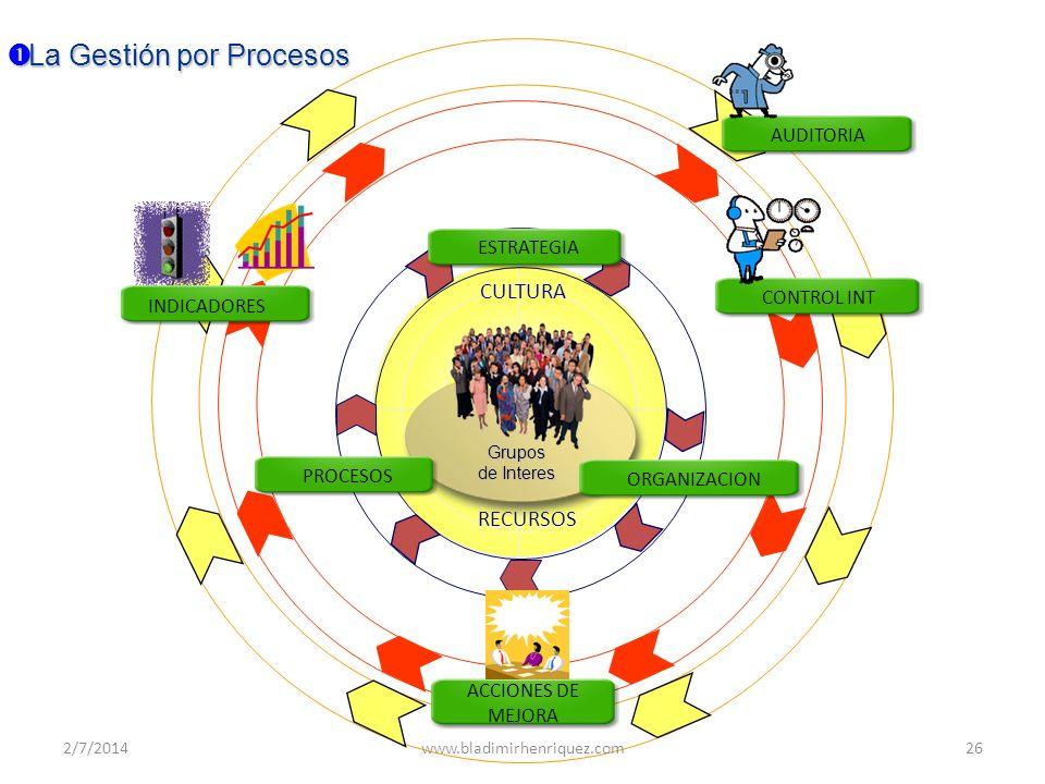 CULTURA RECURSOS ORGANIZACION PROCESOS ESTRATEGIA ACCIONES DE MEJORA INDICADORES AUDITORIA CONTROL INT La Gestión por Procesos La Gestión por Procesos