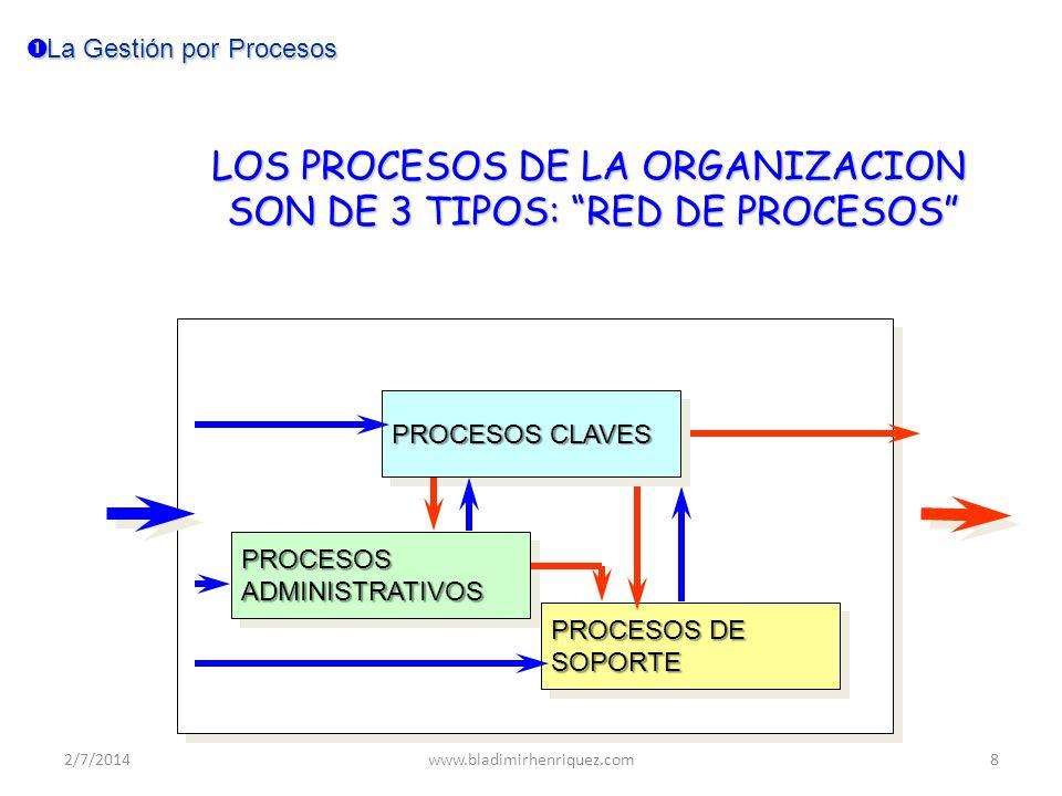 La Gestión por Procesos La Gestión por Procesos Identificar los procesos Identificar los procesos Documentar los Procesos Documentar los Procesos Caracterizar los Procesos Caracterizar los Procesos Medir los Procesos Medir los Procesos Controlar los procesos Controlar los procesos Analizar los Procesos Analizar los Procesos Asegurar los Procesos Asegurar los Procesos Mejorar los procesos Mejorar los procesos A B C 2/7/2014www.bladimirhenriquez.com9