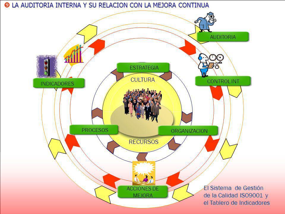Dirección Planificación Competente Imparcial Procedimiento de deAuditoríainterna Acciones H P L A.C A.C. H P L H P L H P L H P L Registros Documentos
