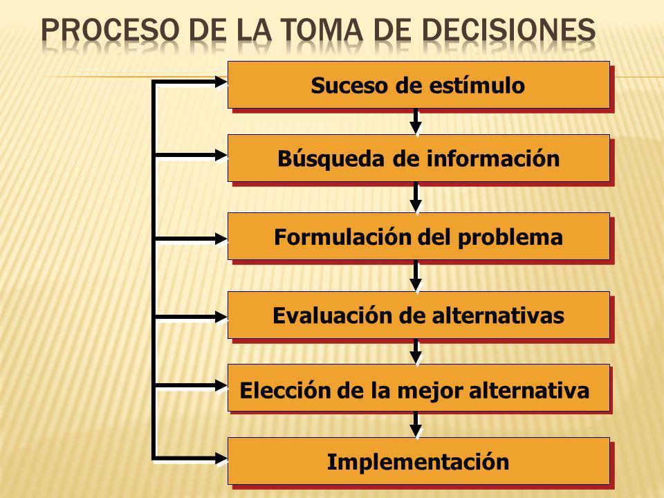 Conflicto: Presiones opuestas procedentes de fuentes distintas: Se toman decisiones de manera individual y experimentan un conflicto psicológico cuand