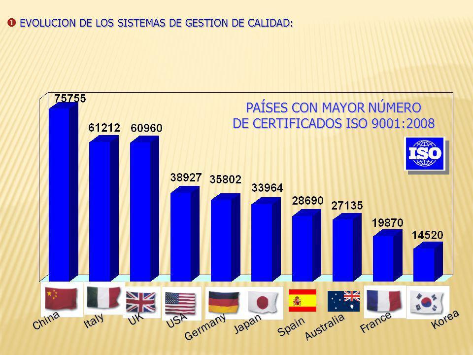 Compañías Certificadas Año Países en Desarrollo EVOLUCION DE LOS SISTEMAS DE GESTION DE CALIDAD: 561747 Mundo 70364 127349 162701 223299 271847 343643