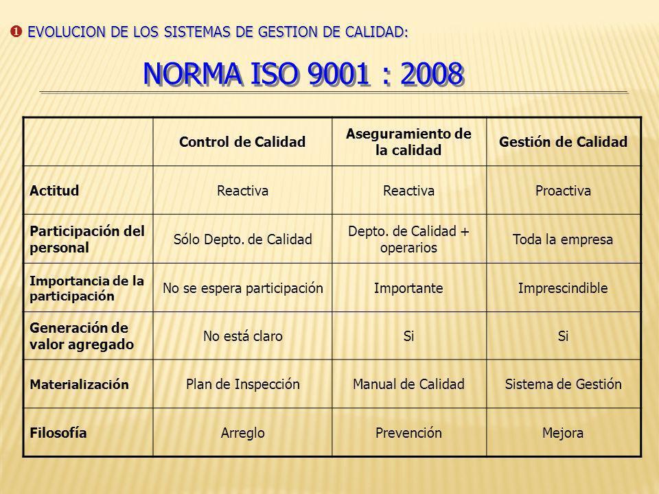 NORMA ISO 9001 : 2008 Control de Calidad Aseguramiento de la calidad Gestión de Calidad Concepto de Calidad Conformidad con las especificaciones Aptit