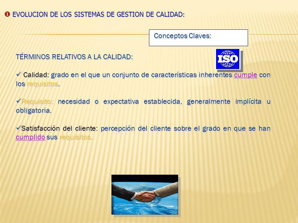 NORMA ISO 9001 : 2008 Control de Calidad Aseguramiento de la calidad Gestión de Calidad ActitudReactiva Proactiva Participación del personal Sólo Dept