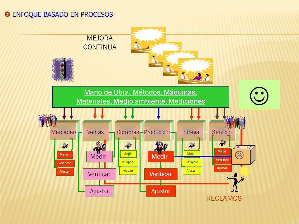 SUBPROCESO: es un fragmento de un proceso; puedes ser conformado por un conjunto de procedimientos o actividades que puede desarrollarse en varios dep