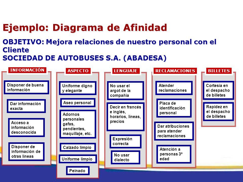 Ejemplo: Diagrama de Afinidad OBJETIVO: Mejora relaciones de nuestro personal con el Cliente SOCIEDAD DE AUTOBUSES S.A. (ABADESA) Disponer de buena in