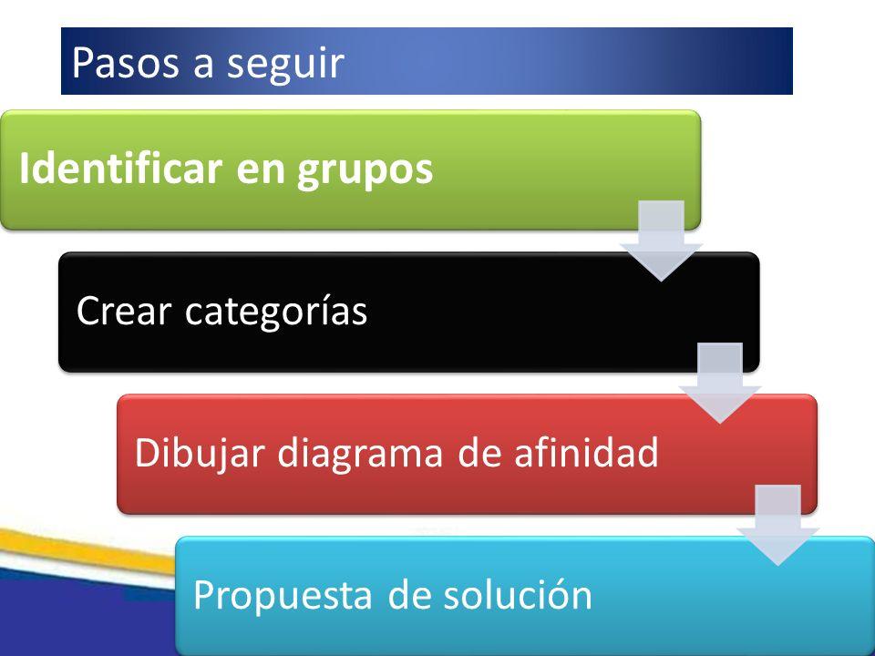 Identificar en grupos Crear categoríasDibujar diagrama de afinidadPropuesta de solución Pasos a seguir