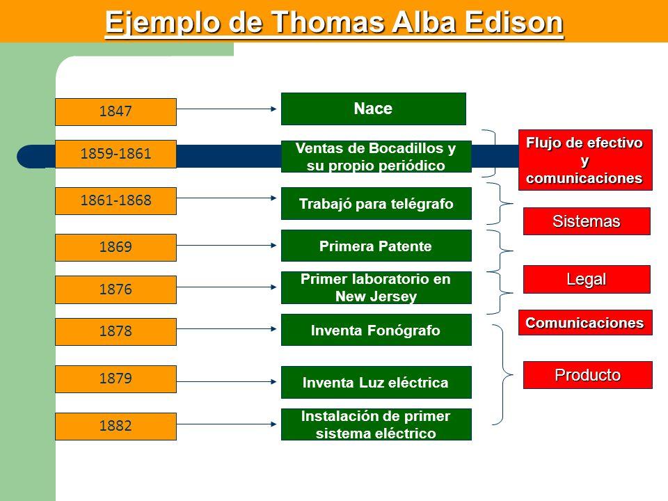 Ejemplo de Thomas Alba Edison 1847 1859-1861 1861-1868 1869 1876 1878 1879 1882 Nace Ventas de Bocadillos y su propio periódico Trabajó para telégrafo