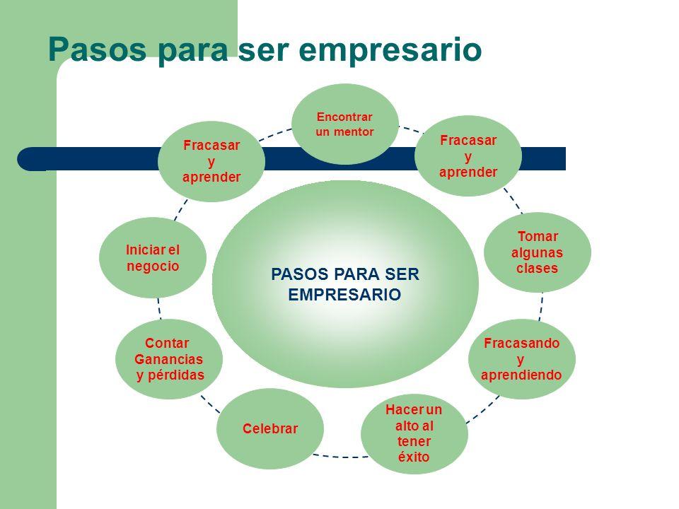 Pasos para ser empresario Iniciar el negocio Fracasar y aprender Encontrar un mentor Fracasar y aprender Tomar algunas clases Fracasando y aprendiendo