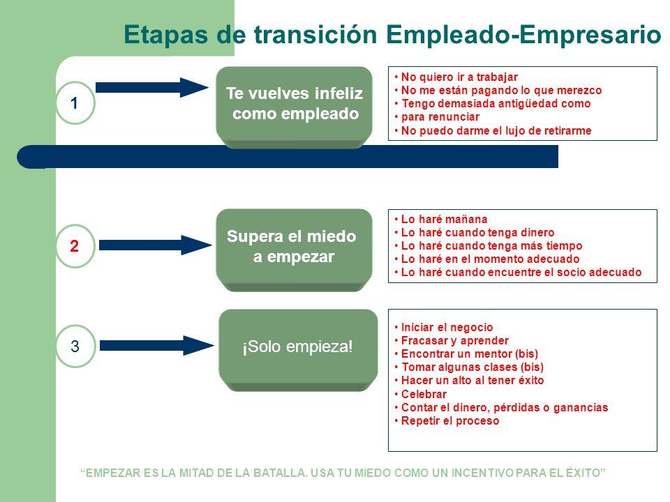 Etapas de transición Empleado-Empresario No quiero ir a trabajar No me están pagando lo que merezco Tengo demasiada antigüedad como para renunciar No