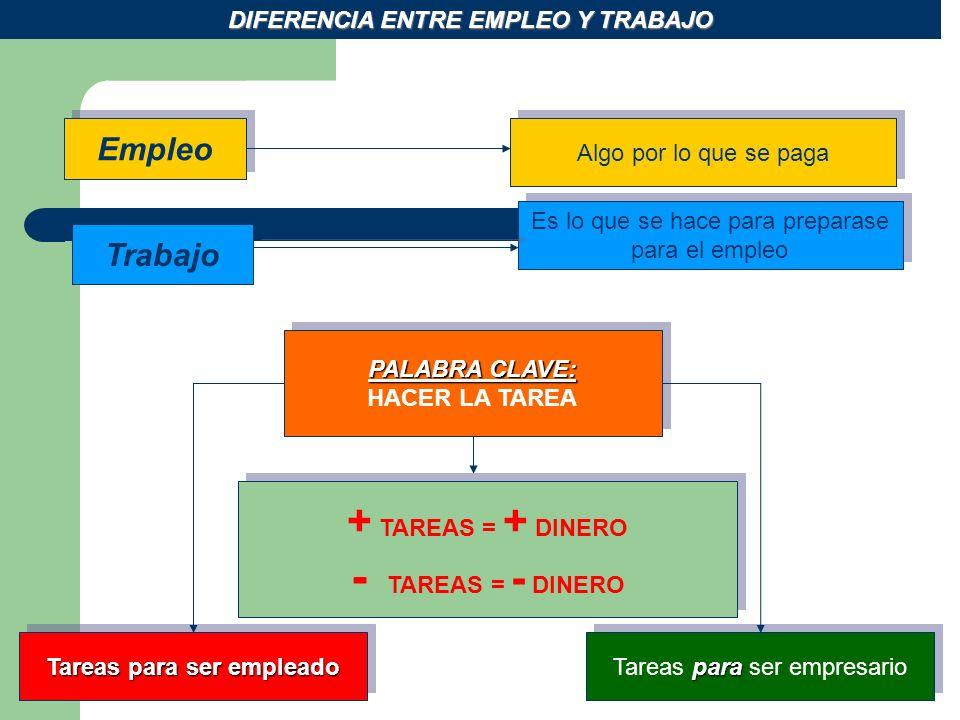 Empleo Algo por lo que se paga Trabajo Es lo que se hace para preparase para el empleo DIFERENCIA ENTRE EMPLEO Y TRABAJO PALABRA CLAVE: HACER LA TAREA