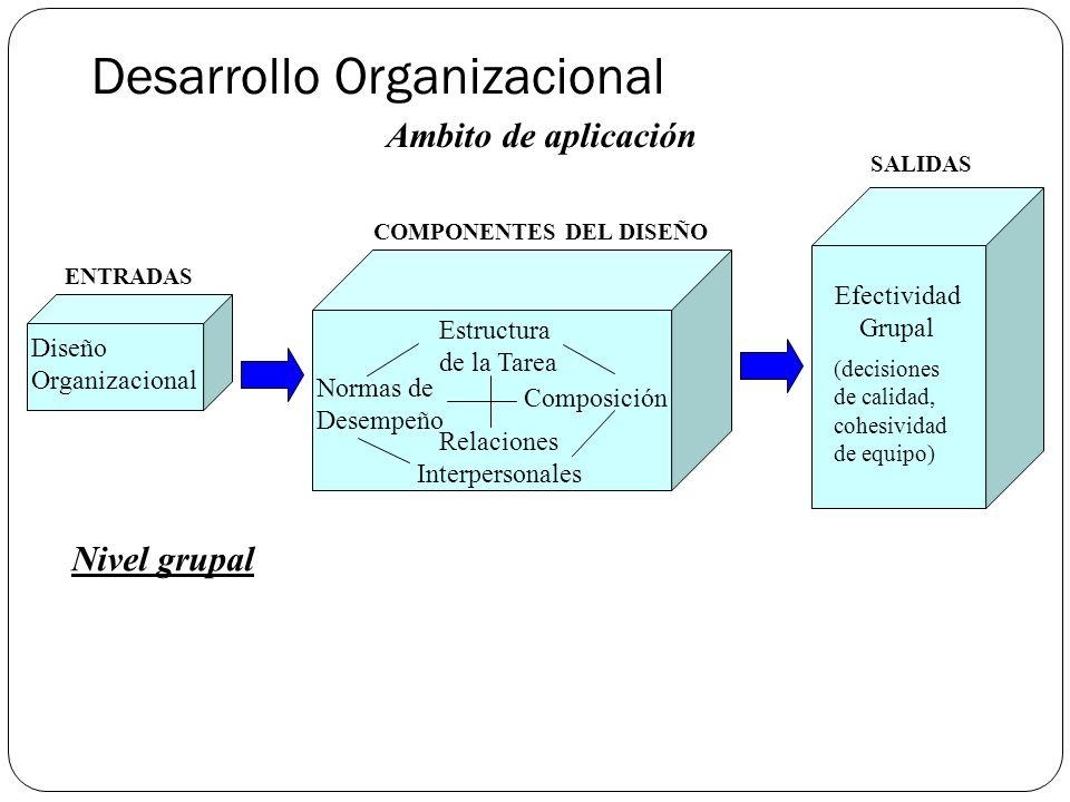 Desarrollo Organizacional Ambito de aplicación Nivel grupal Diseño Organizacional Estructura de la Tarea Normas de Desempeño Composición Relaciones Interpersonales Efectividad Grupal ENTRADAS COMPONENTES DEL DISEÑO SALIDAS (decisiones de calidad, cohesividad de equipo)
