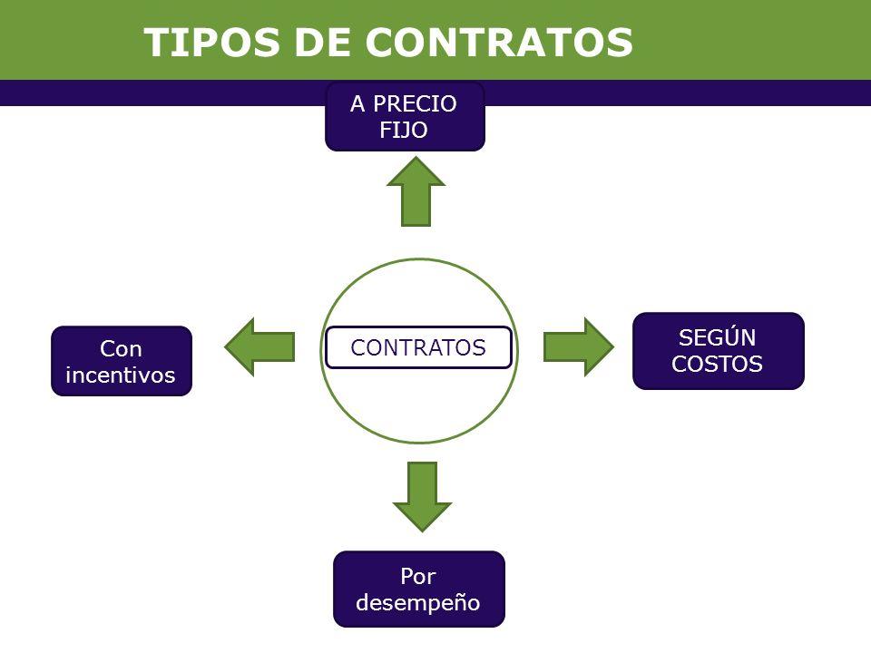 TIPOS DE CONTRATOS Con incentivos Por desempeño SEGÚN COSTOS A PRECIO FIJO CONTRATOS
