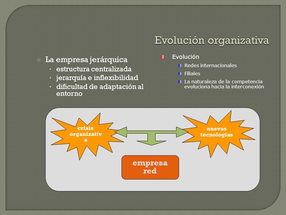 La empresa jerárquica estructura centralizada jerarquía e inflexibilidad dificultad de adaptación al entorno Evolución Redes internacionales Filiales