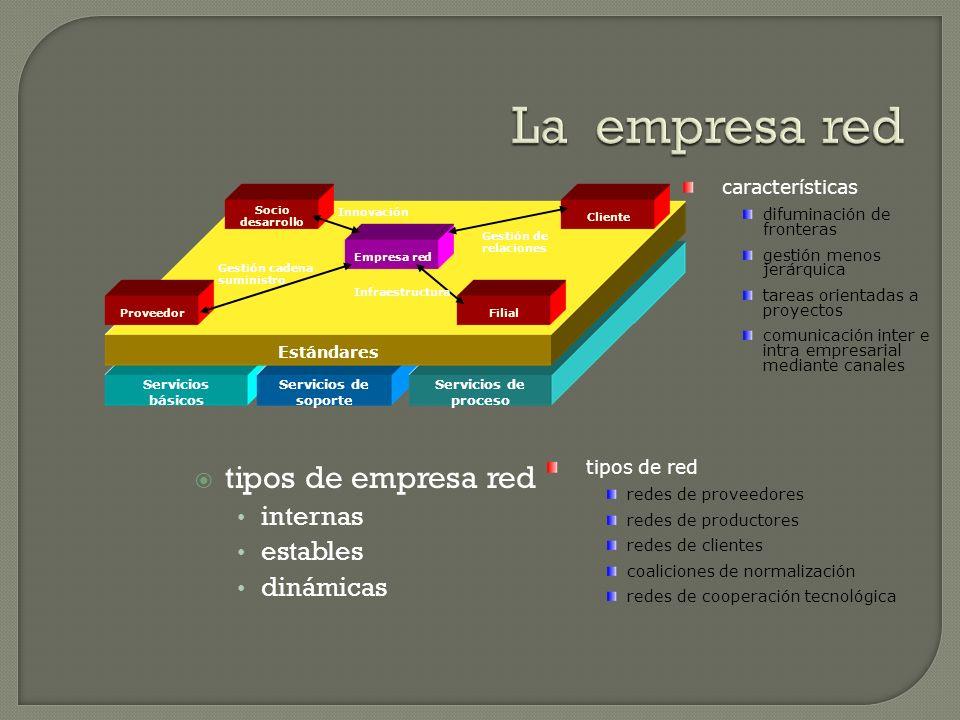 tipos de empresa red internas estables dinámicas Servicios básicos Servicios de soporte Servicios de proceso Estándares Socio desarrollo ProveedorClie