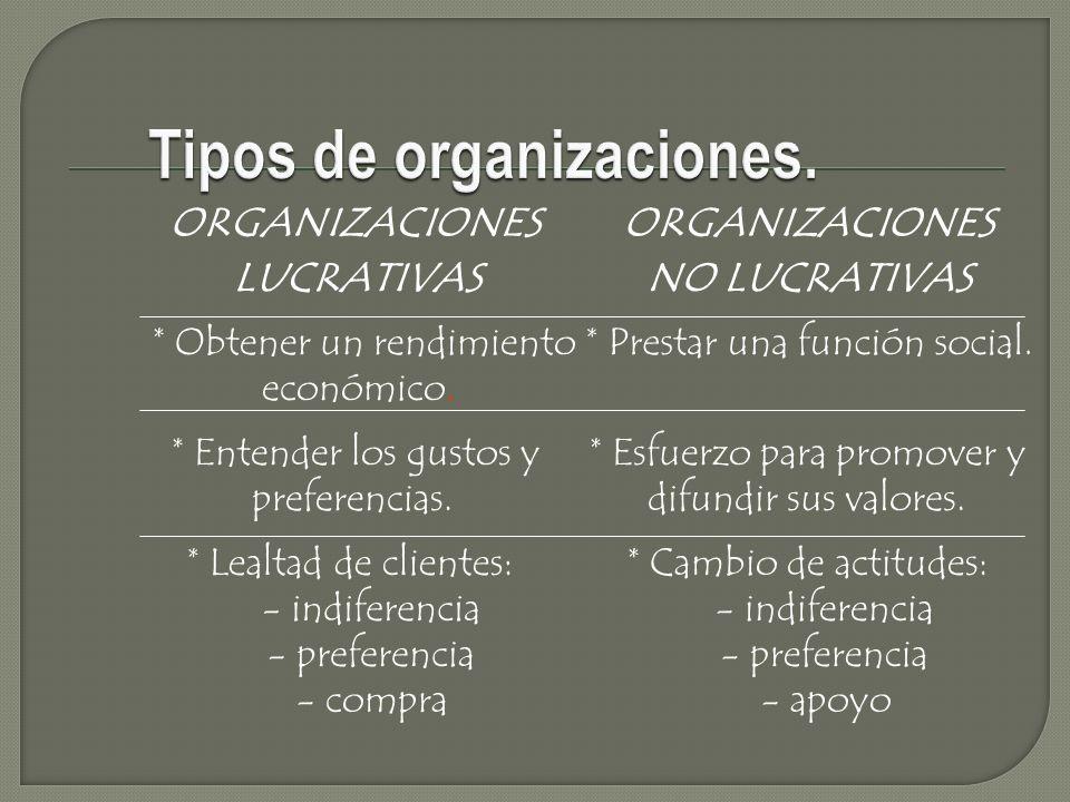 ORGANIZACIONES LUCRATIVAS ORGANIZACIONES NO LUCRATIVAS * Obtener un rendimiento económico. * Prestar una función social. * Entender los gustos y prefe