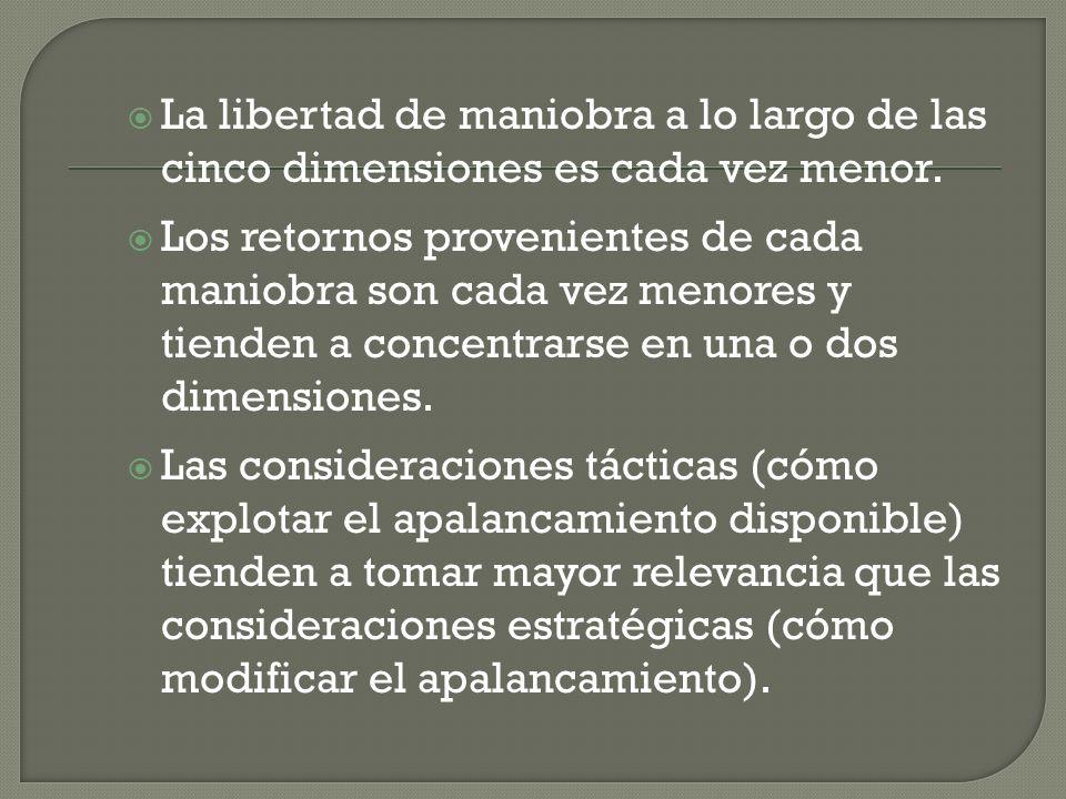 La libertad de maniobra a lo largo de las cinco dimensiones es cada vez menor. Los retornos provenientes de cada maniobra son cada vez menores y tiend