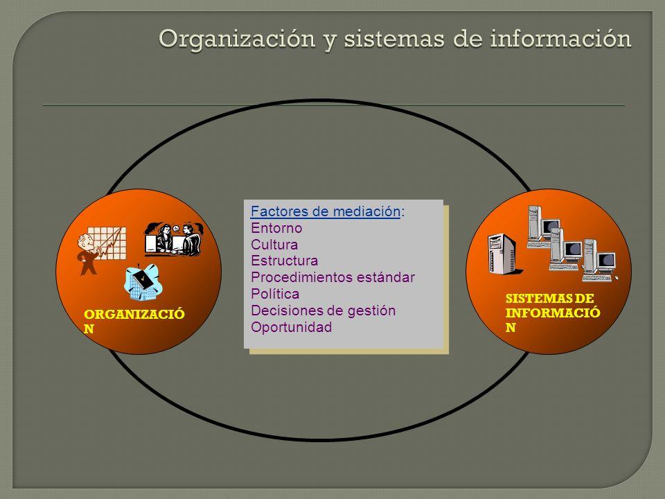 Factores de mediación: Entorno Cultura Estructura Procedimientos estándar Política Decisiones de gestión Oportunidad SISTEMAS DE INFORMACIÓ N ORGANIZA