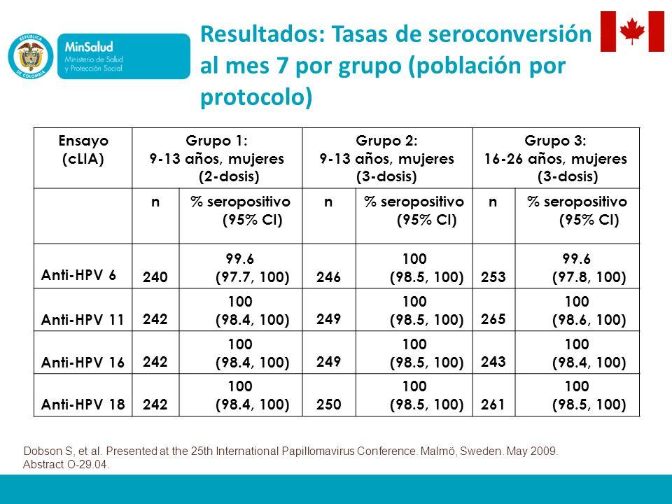 Resultados: Tasas de seroconversión al mes 7 por grupo (población por protocolo) Ensayo (cLIA) Grupo 1: 9-13 años, mujeres (2-dosis) Grupo 2: 9-13 años, mujeres (3-dosis) Grupo 3: 16-26 años, mujeres (3-dosis) n% seropositivo (95% CI) n n Anti-HPV 6 240 99.6 (97.7, 100)246 100 (98.5, 100)253 99.6 (97.8, 100) Anti-HPV 11 242 100 (98.4, 100)249 100 (98.5, 100)265 100 (98.6, 100) Anti-HPV 16 242 100 (98.4, 100)249 100 (98.5, 100)243 100 (98.4, 100) Anti-HPV 18 242 100 (98.4, 100)250 100 (98.5, 100)261 100 (98.5, 100) Dobson S, et al.