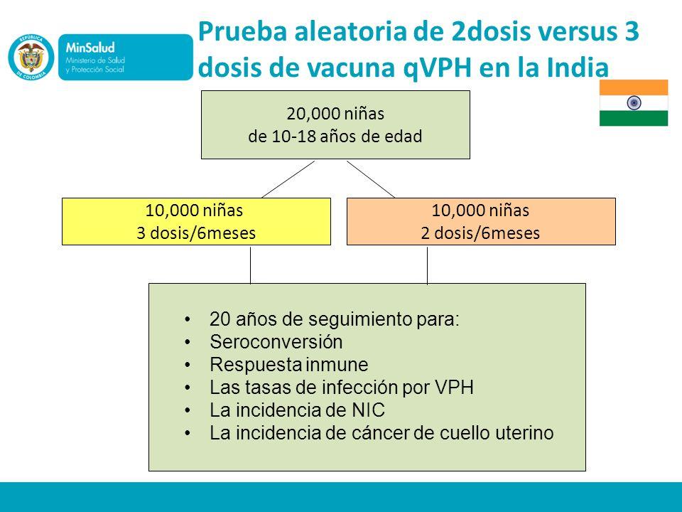 Prueba aleatoria de 2dosis versus 3 dosis de vacuna qVPH en la India 20,000 niñas de 10-18 años de edad 10,000 niñas 3 dosis/6meses 10,000 niñas 2 dosis/6meses 20 años de seguimiento para: Seroconversión Respuesta inmune Las tasas de infección por VPH La incidencia de NIC La incidencia de cáncer de cuello uterino