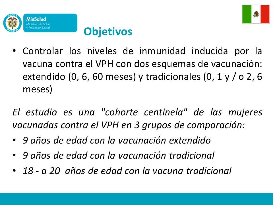 Objetivos Controlar los niveles de inmunidad inducida por la vacuna contra el VPH con dos esquemas de vacunación: extendido (0, 6, 60 meses) y tradicionales (0, 1 y / o 2, 6 meses) El estudio es una cohorte centinela de las mujeres vacunadas contra el VPH en 3 grupos de comparación: 9 años de edad con la vacunación extendido 9 años de edad con la vacunación tradicional 18 - a 20 años de edad con la vacuna tradicional