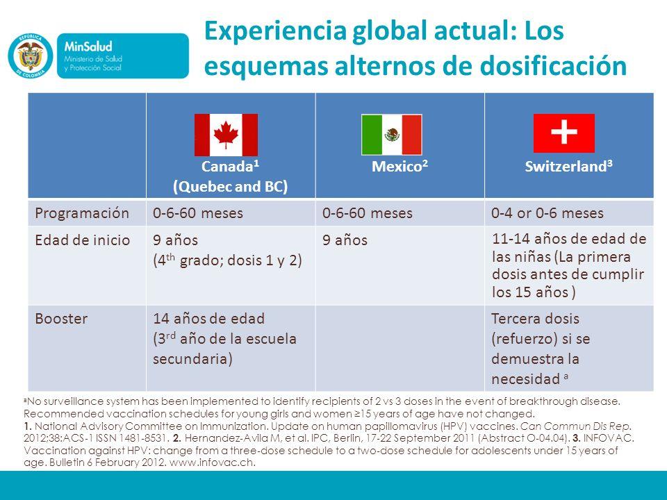 Experiencia global actual: Los esquemas alternos de dosificación Canada 1 (Quebec and BC) Mexico 2 Switzerland 3 Programación0-6-60 meses 0-4 or 0-6 meses Edad de inicio9 años (4 th grado; dosis 1 y 2) 9 años 11-14 años de edad de las niñas (La primera dosis antes de cumplir los 15 años ) Booster14 años de edad (3 rd año de la escuela secundaria) Tercera dosis (refuerzo) si se demuestra la necesidad a a No surveillance system has been implemented to identify recipients of 2 vs 3 doses in the event of breakthrough disease.
