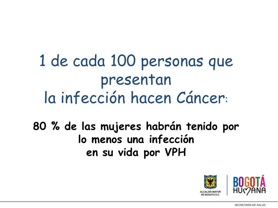 1 de cada 100 personas que presentan la infección hacen Cáncer : 80 % de las mujeres habrán tenido por lo menos una infección en su vida por VPH