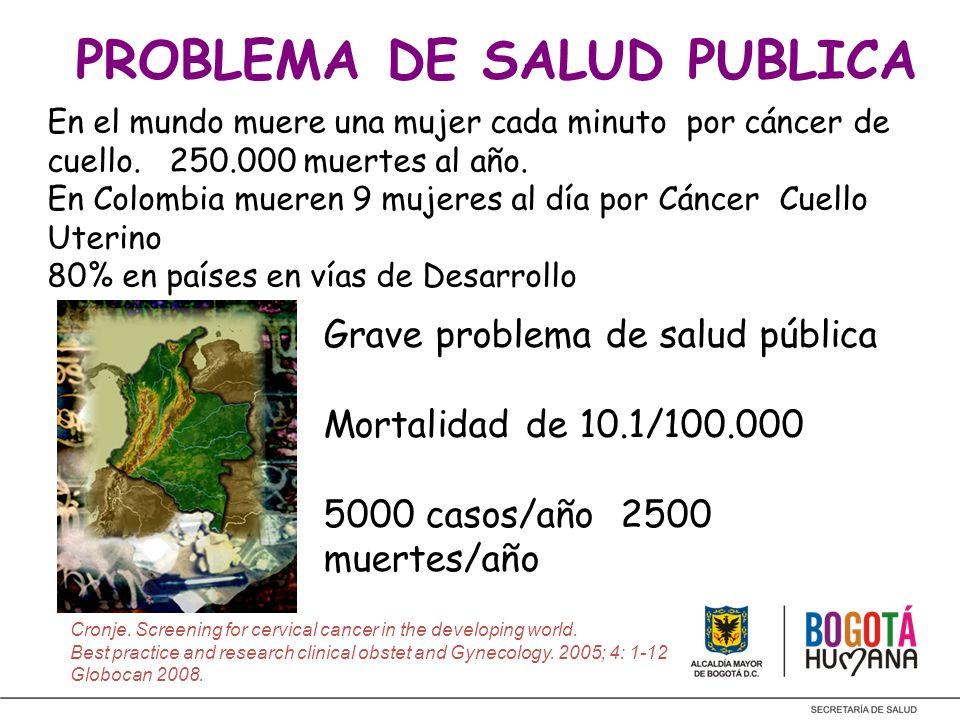 PROBLEMA DE SALUD PUBLICA Grave problema de salud pública Mortalidad de 10.1/100.000 5000 casos/año 2500 muertes/año Cronje. Screening for cervical ca