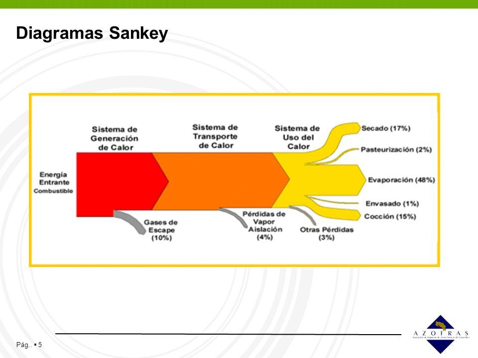 Pág.. 5 Diagramas Sankey