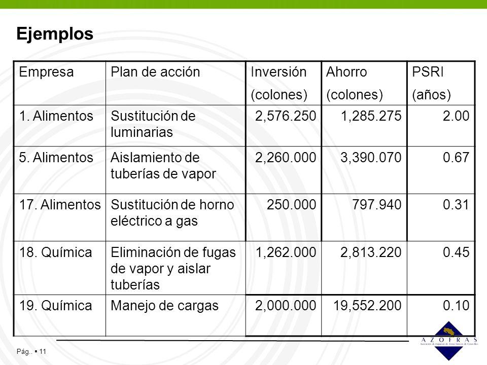 Pág.. 11 Ejemplos EmpresaPlan de acciónInversión (colones) Ahorro (colones) PSRI (años) 1. AlimentosSustitución de luminarias 2,576.2501,285.2752.00 5