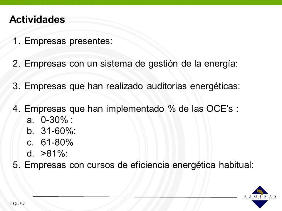 Pág.. 9 Actividades 1.Empresas presentes: 2.Empresas con un sistema de gestión de la energía: 3.Empresas que han realizado auditorias energéticas: 4.E