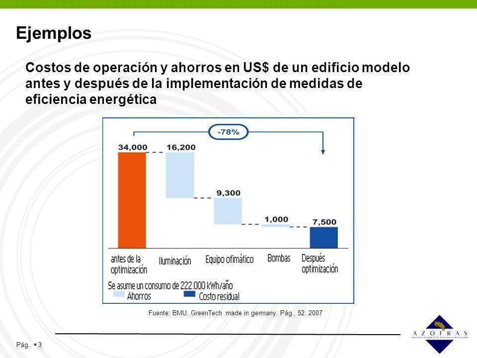 Pág.. 3 Ejemplos Fuente: BMU. GreenTech made in germany. Pág.. 52. 2007 Costos de operación y ahorros en US$ de un edificio modelo antes y después de