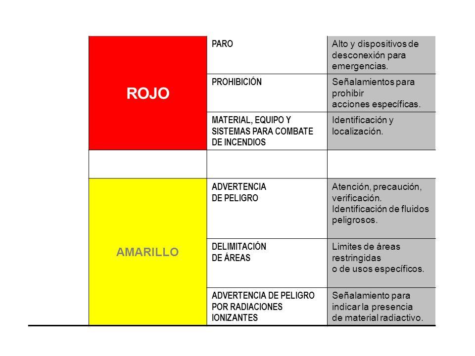 ROJO PARO Alto y dispositivos de desconexión para emergencias. PROHIBICIÓN Señalamientos para prohibir acciones específicas. MATERIAL, EQUIPO Y SISTEM
