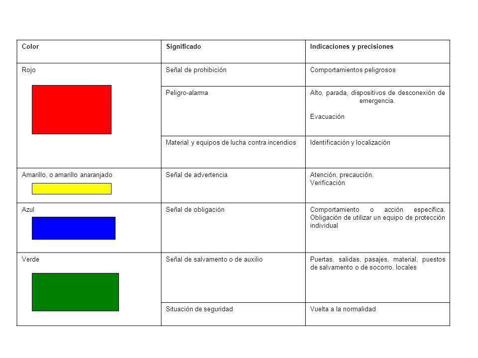 ColorSignificadoIndicaciones y precisiones RojoSeñal de prohibiciónComportamientos peligrosos Peligro-alarmaAlto, parada, dispositivos de desconexión