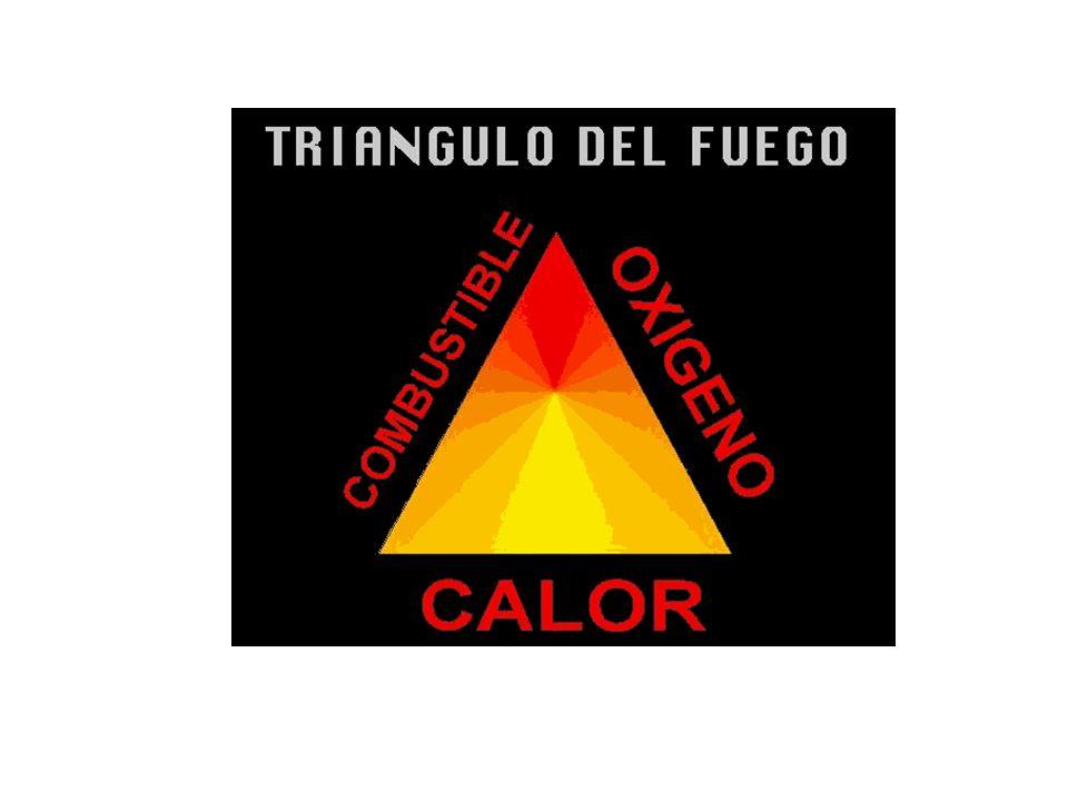 Oxígeno Calor Combustible Reacción En Cadena TETRAEDRO DEL FUEGO La Naturaleza del Fuego