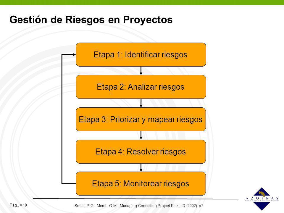 Pág.. 10 Gestión de Riesgos en Proyectos Etapa 3: Priorizar y mapear riesgos Etapa 2: Analizar riesgos Etapa 1: Identificar riesgos Etapa 4: Resolver
