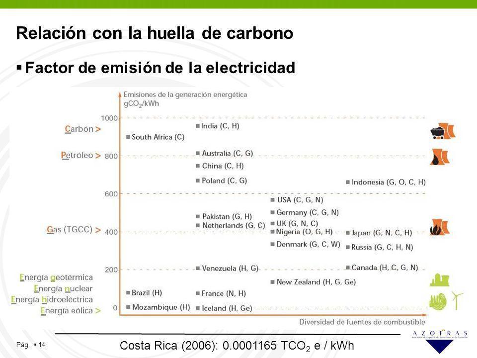 Pág.. 14 Relación con la huella de carbono Factor de emisión de la electricidad Costa Rica (2006): 0.0001165 TCO 2 e / kWh