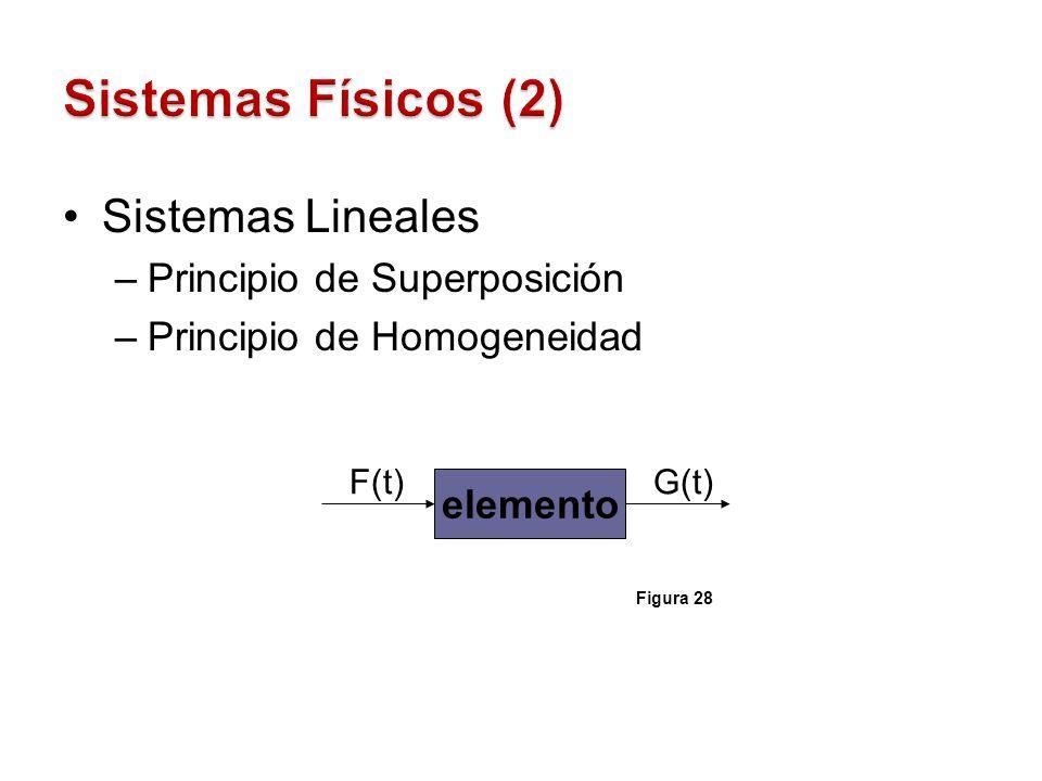 Sistemas Lineales –Principio de Superposición –Principio de Homogeneidad elemento F(t)G(t) Figura 28