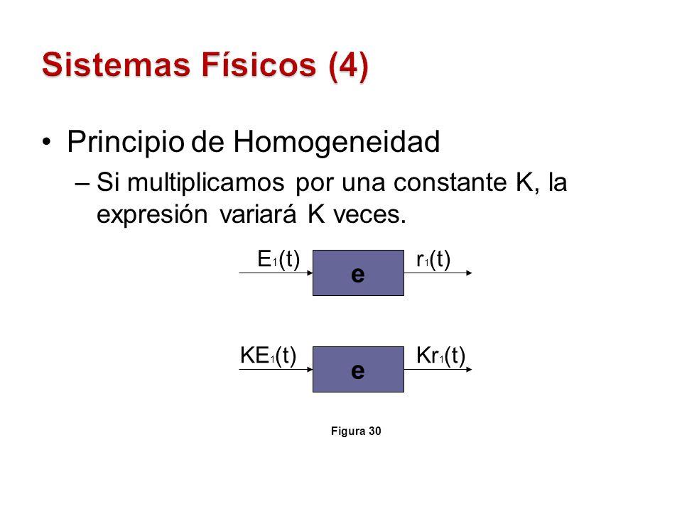 Principio de Homogeneidad –Si multiplicamos por una constante K, la expresión variará K veces. e E 1 (t)r 1 (t) e KE 1 (t)Kr 1 (t) Figura 30